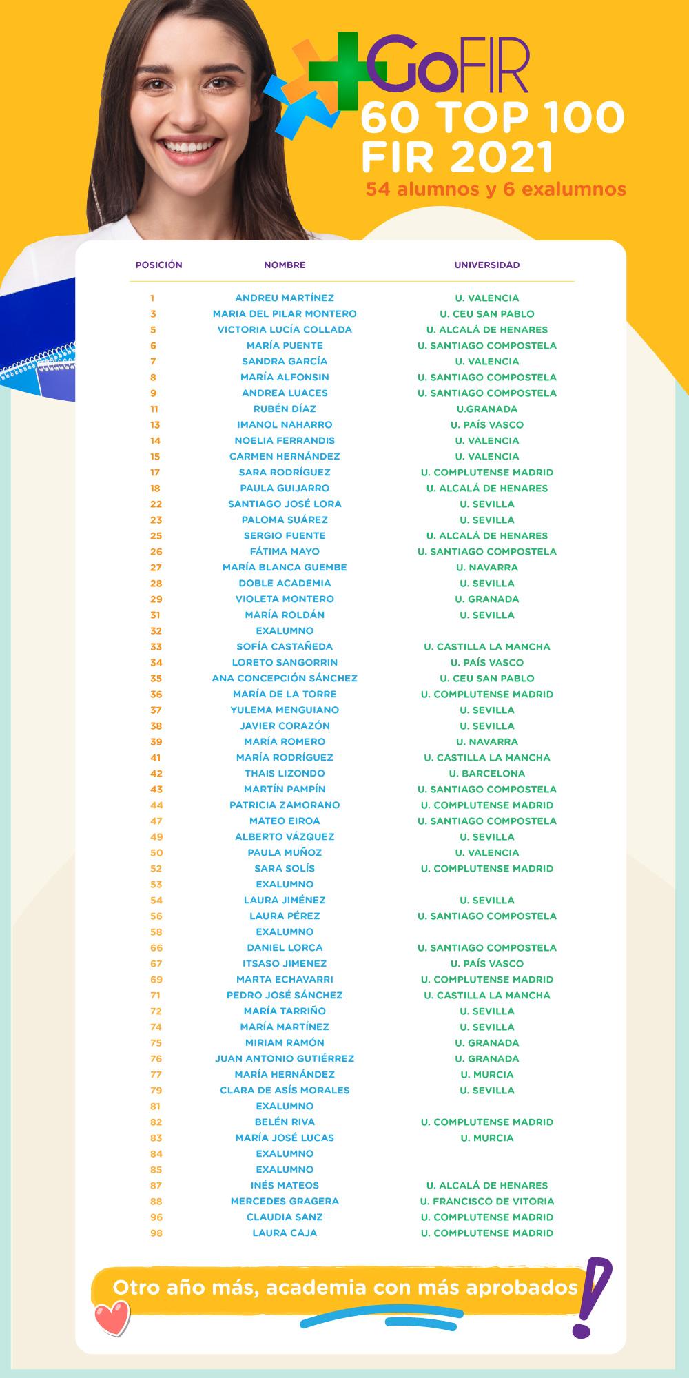 Más del 50 TOP 100 en FIR 2021 son GoFIR