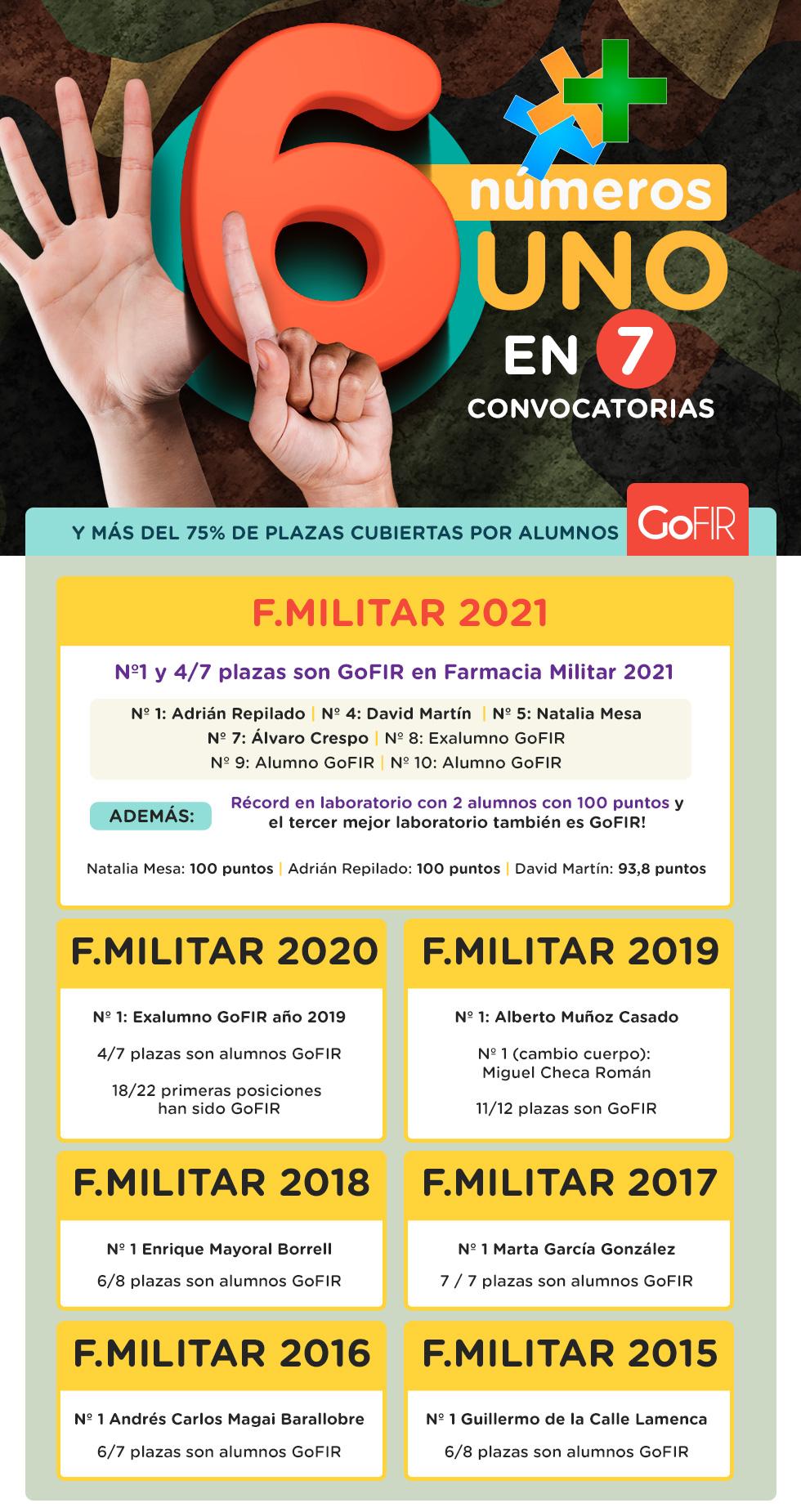 GoFIR Nº1 Farmacia Militar 2021.  Oposición Farmacéutico Militar